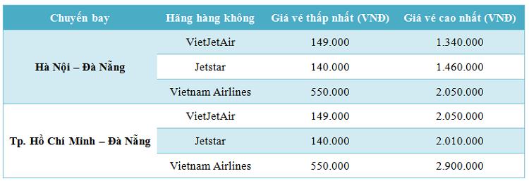 Bảng giá vé máy bay đi Đà Nẵng từ Hà Nội và Tp. Hồ Chí Minh