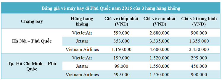 Bảng giá vé máy bay đi Phú Quốc từ Tp. Hà Nội và Sài Gòn năm 2016