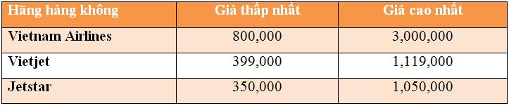 giá vé máy bay đi Quảng Bình