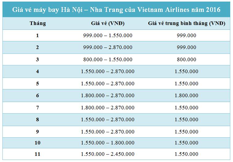 Giá vé máy bay Hà Nội Nha Trang hãng Vietnam Airlines 2016