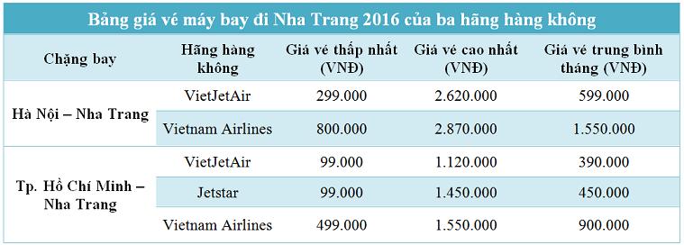Bảng giá vé máy bay đi Nha Trang từ Hà Nội và Sài Gòn 2016