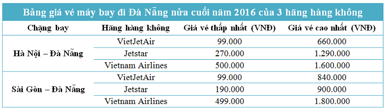 Bảng giá vé máy bay đi Đà Nẵng từ Hà Nội và Sài Gòn 2016