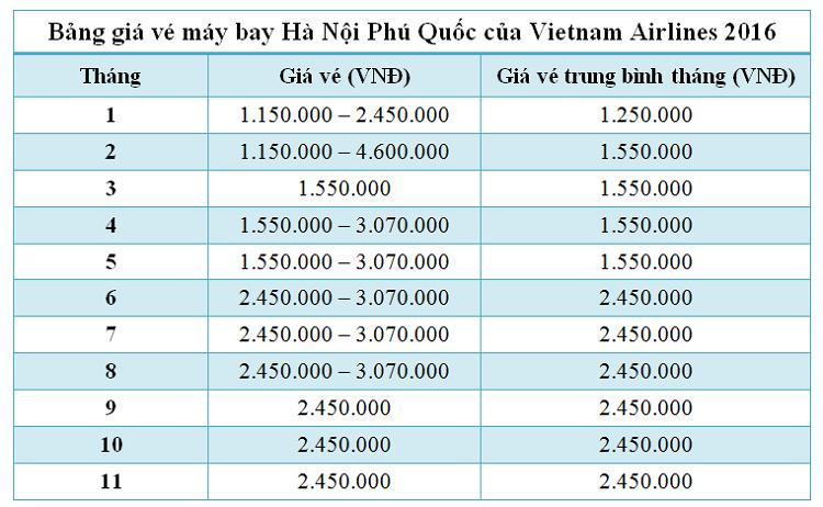Bảng giá vé máy bay Hà Nội Phú Quốc của Vietnam Airlines năm 2016