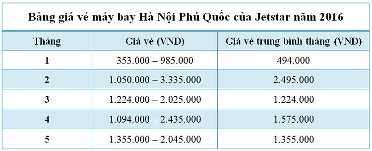Bảng giá vé máy bay Hà Nội Phú Quốc của hãng Jetstar 6 tháng đầu năm