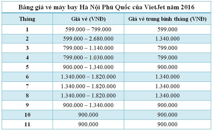Bảng giá vé máy bay Hà Nội Phú Quốc của Vietjet năm 2016