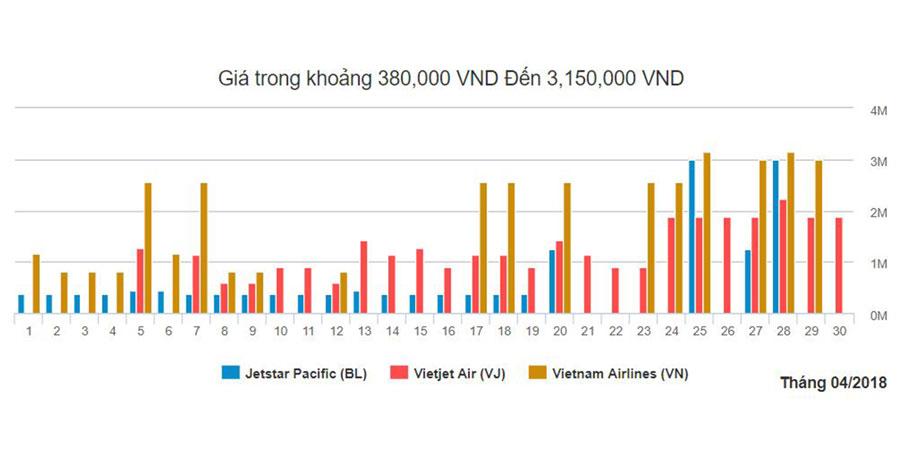 Biểu đồ giá vé đi Nha Trang từ Hà Nội tháng 4