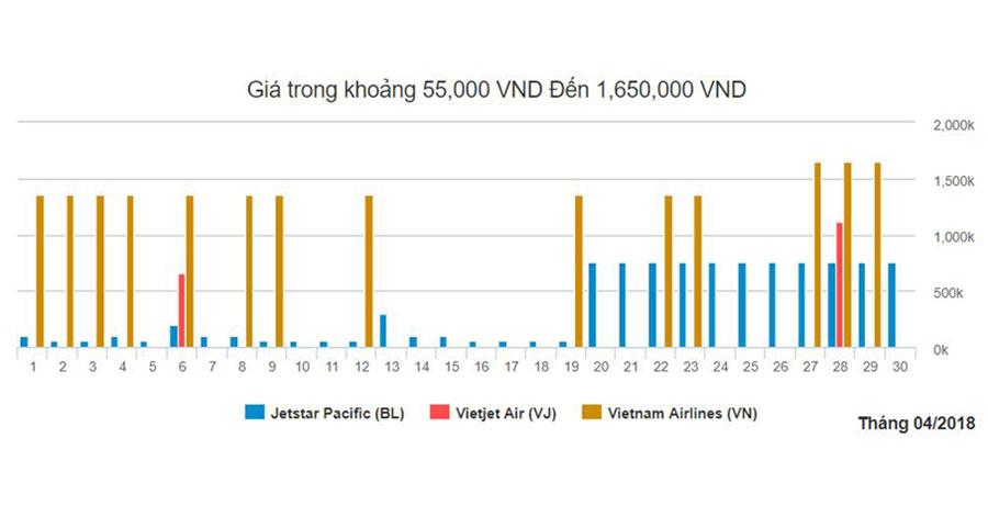 Biểu đồ giá vé đi Nha Trang từ Sài Gòn tháng 4