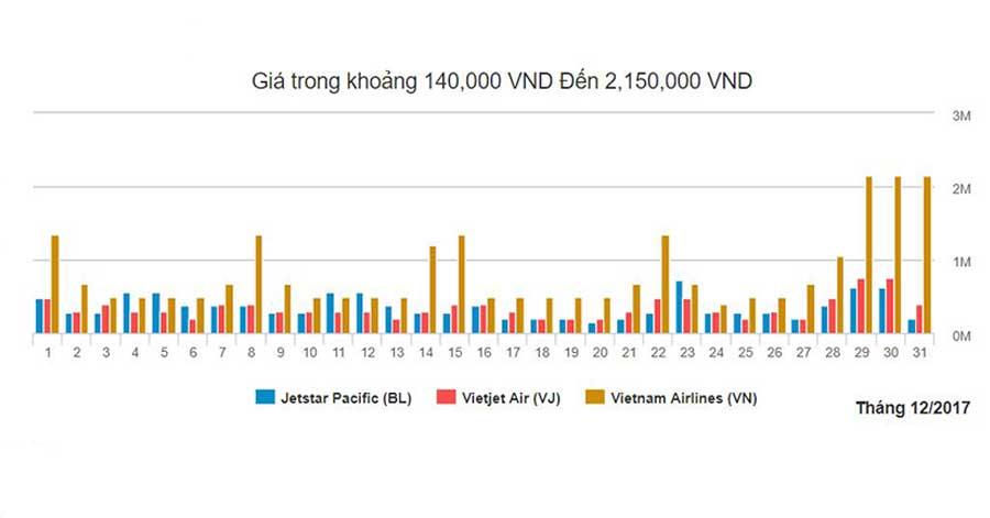 Biểu đồ giá vé máy bay Hà Nội đi Đà Nẵng tháng 12