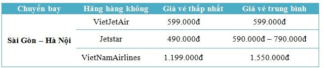 Vé máy bay Sài Gòn Hà Nội - vé máy bay giá rẻ đi Hà Nội