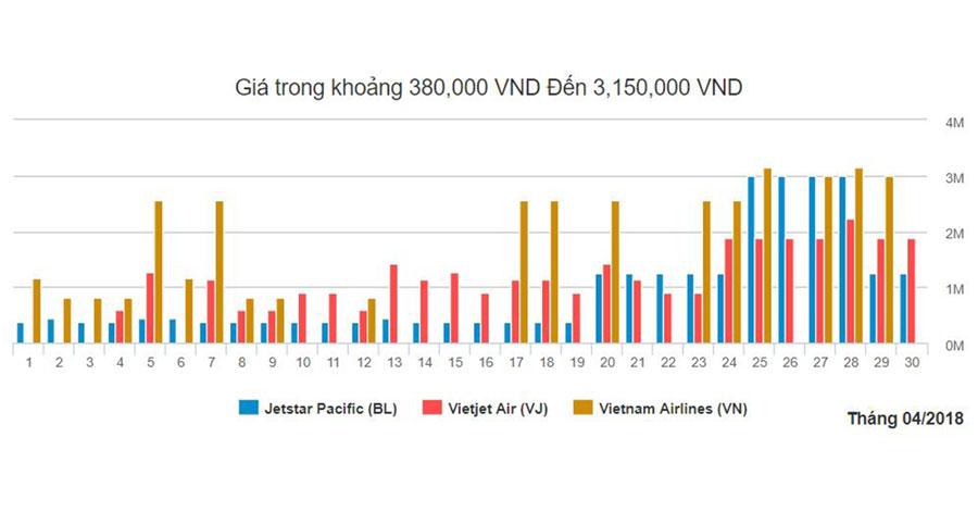 Biểu đồ giá vé máy bay đi Nha Trang từ Hà Nội trong tháng 4