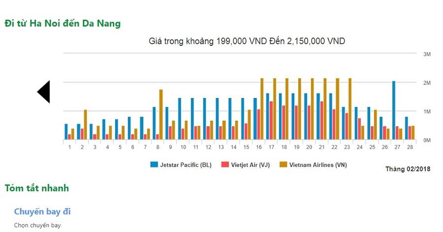 Giá vé máy bay nội bài đà nẵng tháng 02/2018 tại dulichdaiduong.vn