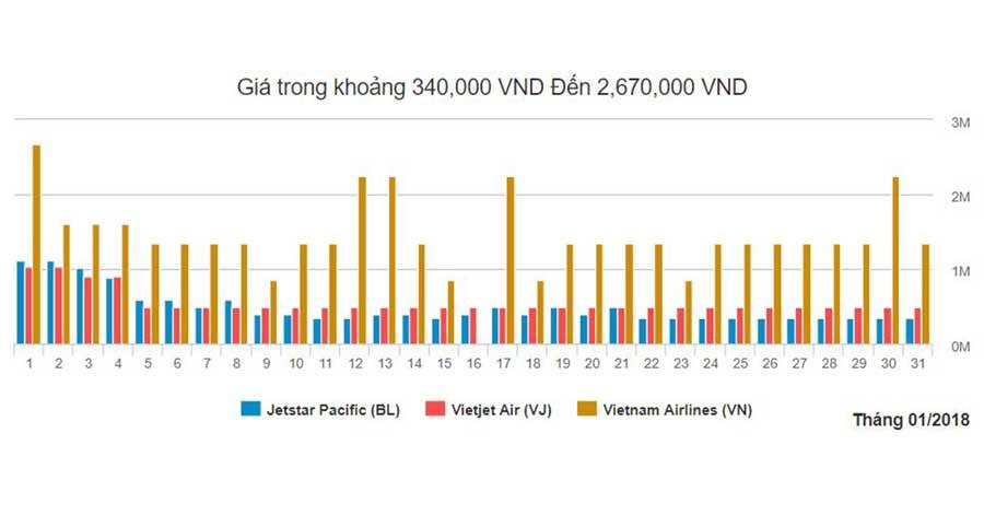 Biểu đồ giá vé máy bay từ Thanh Hóa tháng 1