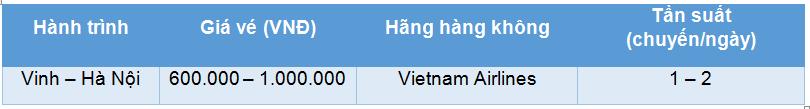 giá vé máy bay Vinh đi Hà Nội