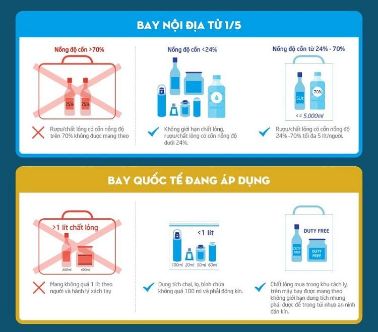 Mỗi hành khách của Vietnam Airlines có thể được vận chuyển miễn cước những vật dụng theo danh sách dưới đây để sử dụng cho mục đích riêng hoặc sử dụng trên máy bay với điều kiện vật dụng này buộc phải được hành khách tự thu xếp và bảo quản: