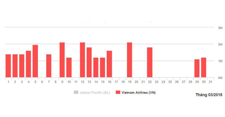Biểu đồ giá vé bay Nha Trang từ Đà Nẵng tháng 3