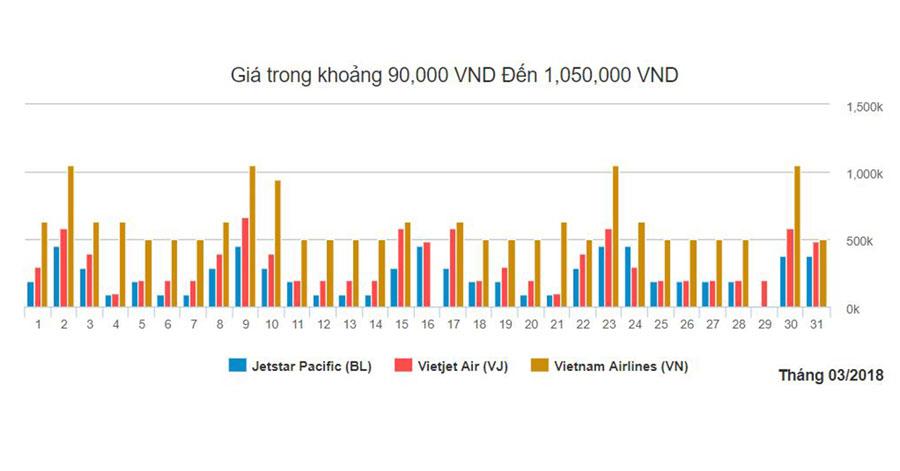 Biểu đồ giá vé máy bay Sài Gòn - Phú Quốc tháng 3