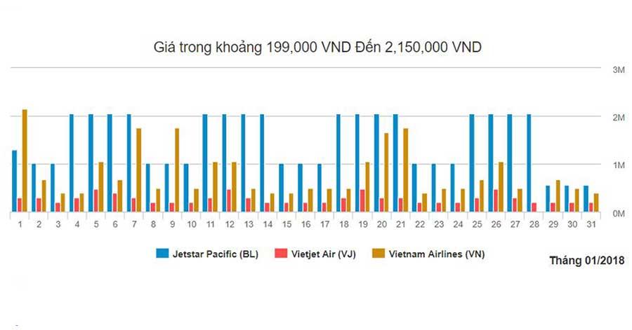 Biểu đồ giá vé máy bay đi từ Hà Nội đến Đà Nẵng tháng 1