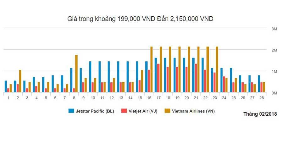 Biểu đồ giá vé máy bay đi từ Hà Nội đến Đà Nẵng tháng 2
