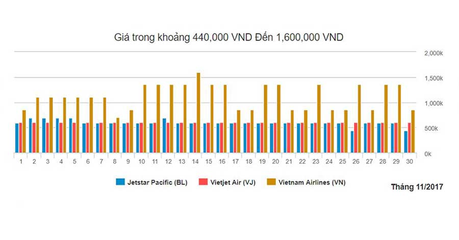 Biểu đồ giá vé máy bay Hải Phòng Sài Gòn tháng 11