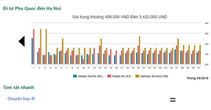 Vé máy bay Phú Quốc Hà Nội đưa bạn từ biển xanh đi khám phá vùng đất mới hình 2