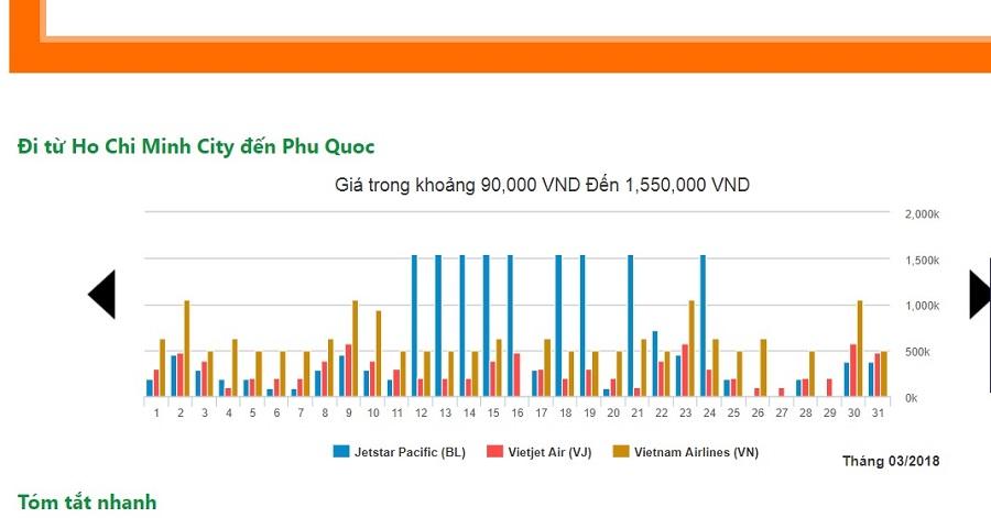 Giá ve may bay sg phu quoc của 3 hãng hàng không nội địa trong tháng 3/2018