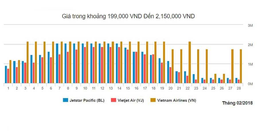 Biểu đồ vé máy bay từ Hồ Chí Minh đi Đà Nẵng tháng 2